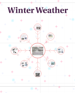 winter weather always gives us something to talk about especially here in wisconsin this prezi elaborates on some of the important vocabulary needed to